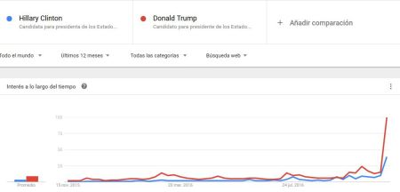 google-trends-clinton-trump