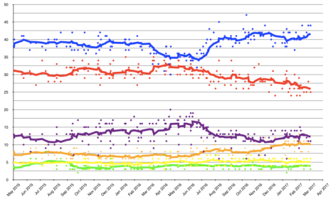 Opinion_polling_UK_2020_election_short_axis